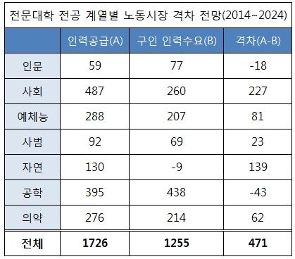프라임사업, 일자리 미스매치 해소용이라더니… - 한국대학신문
