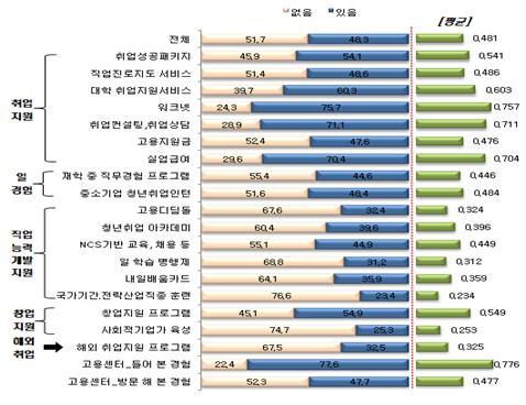 청년은 모르는 240개 취업 프로그램 - 한국대학신문