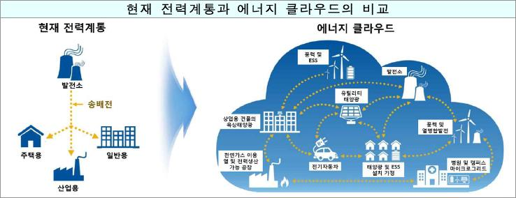 에너지 클라우드 (The Energy Cloud : Emerging Opportunities on the Decentralized Grid) (사진 = 과기정통부)
