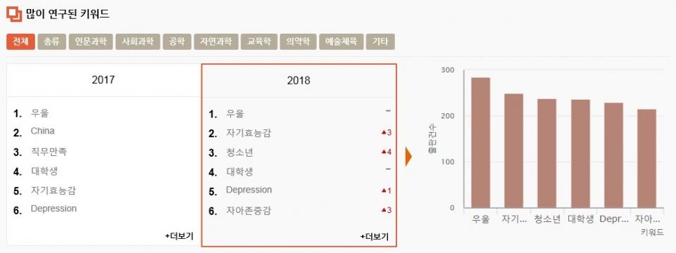 연구논문 이용 대학, 서울대 '1위'···연구 키워드 1위는 '우울'