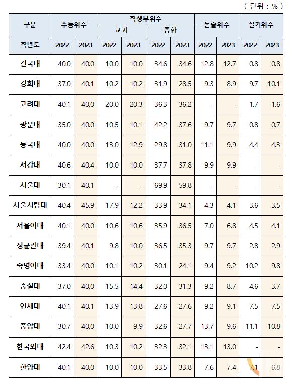 서울소재 16개 대학 전형유형별 모집 비율. (자료=교육부)